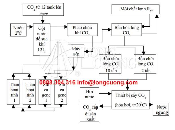 so-do-nguyen-li-thu-co2